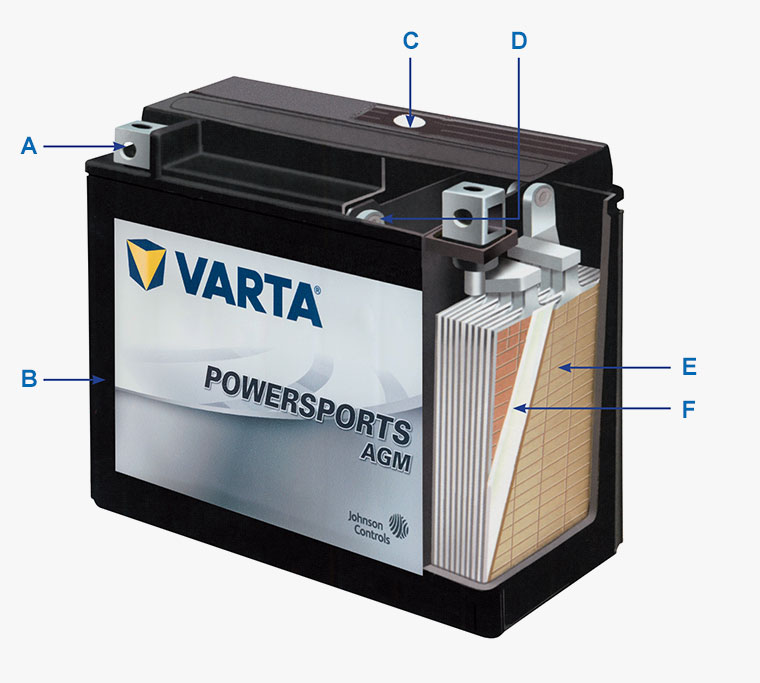 VARTA® AGM technology enables the battery to be repeatedly charged and discharged without any loss of performance.